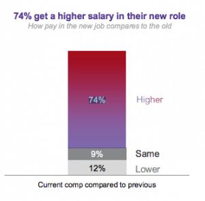 74% get a higher salary - LinkedIn