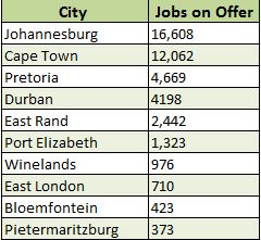 City jobs on offer - Joburg is the best city to find a job in SA, according to new data